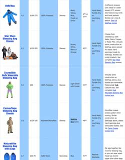 Compare Wearable Sleeping Bags with Handy Comparison Chart